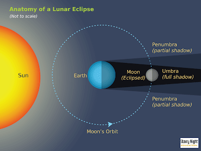 Lunar Eclipse 2011: 10h 14m lunar eclipse the next lunar eclipse will be on june 15th draw ...