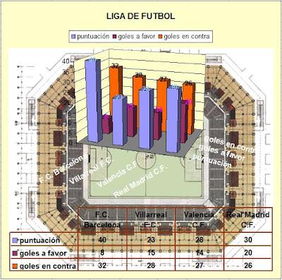 Gráfico de Excel 3D sobre planta de campo de futbol