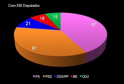 AR com 230 Deputados