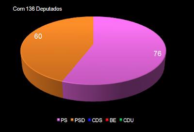 AR com 136 Deputados