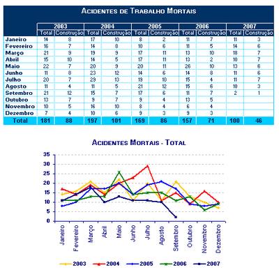 Acidentes Mortais de 2003 a 2007 em Portugal