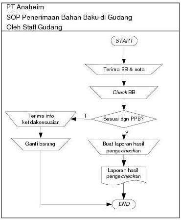 Standar Operasional Prosedur SOP Contoh dan Penyusunan )
