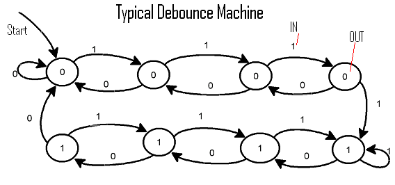 form feed  debounce machine  a state approach