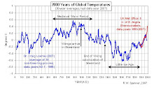 The Global Temperature Record...