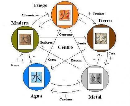 Como decorar segun mi elemento en feng shui y que colores usar feng shui y decoracion feng shui - Feng shui que es ...