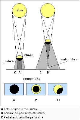 Solareclipseg gerhana matahari cincin annular solar eclipse adalah ccuart Gallery