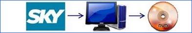 Trasforma il tuo computer  in un videoregistratore DivX
