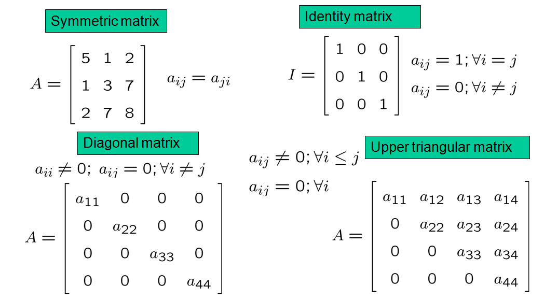 three types of matrix Types of matrices, row, column, rectangular, square, zero, upper triangular, lower triangular, diagonal, scalar, identity, transpose, regular, idempotent, involutive.