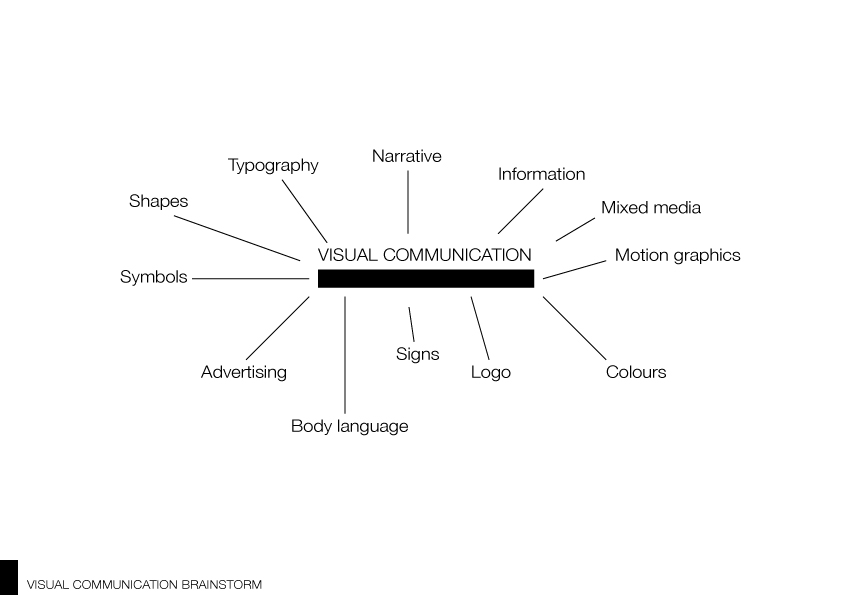 Alaa Khalefa Personal Identity Visual Communication Brainstorm