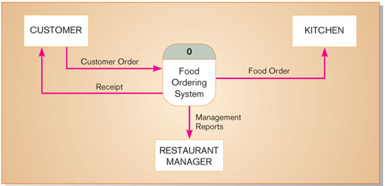 Restaurant Kitchen Order System csetyro: dfd example