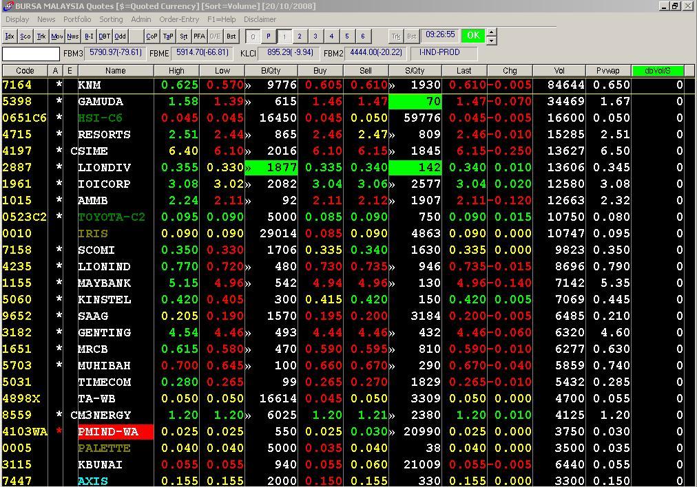 Option trading software programmierbarer