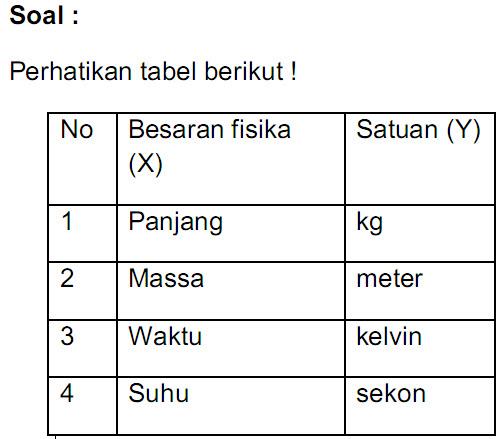 Indikator : Disajikan tabel besaran dan satuan atau tabel hasil suatu