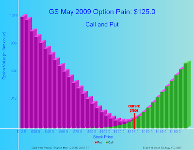Stock options maximum pain