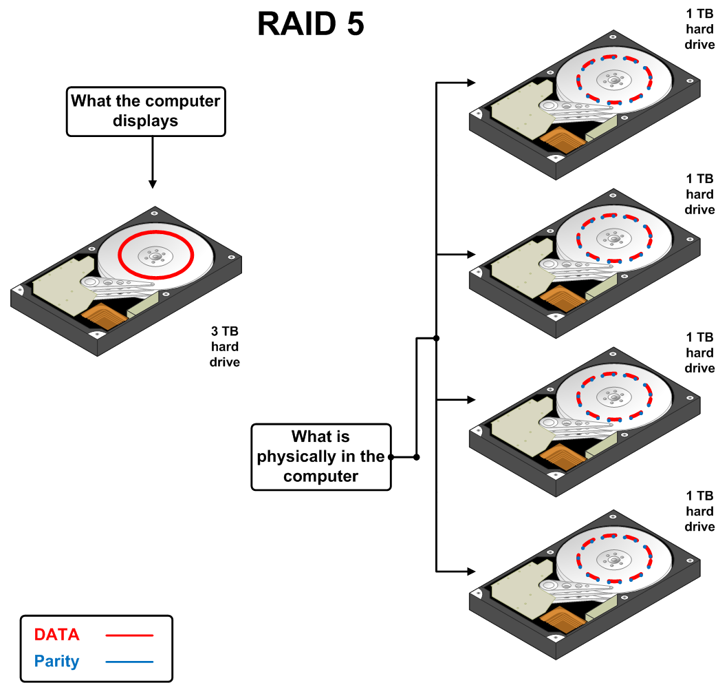 Business Computing Blog Taking A Closer Look At Raid