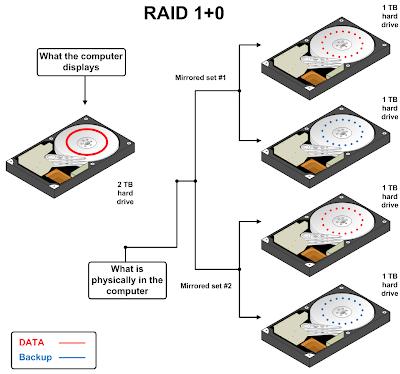 Business Computing Blog Taking A Closer Look At Raid