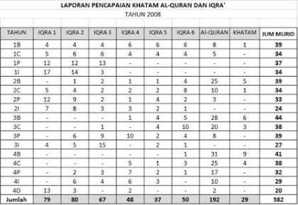 Rekod Khatam Al-Quran dan Iqra' Tahun 2008