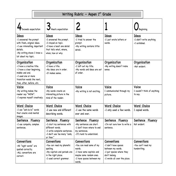 rubric for assignment writing service