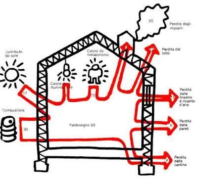 Sviluppo immobiliare srl costruzione ristrutturazione e for Agenzia delle entrate risparmio energetico