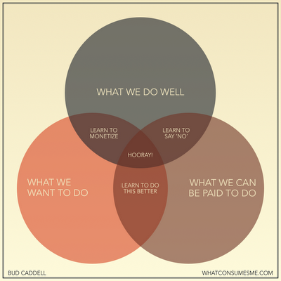 {Design} Happiness in business Venn Diagram