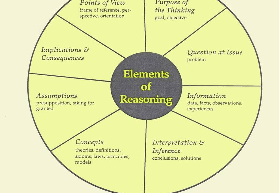 critical thinking in nursing education a literature review
