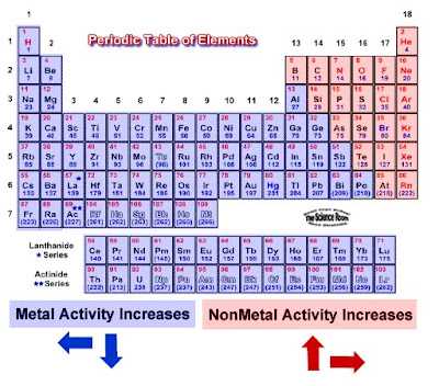 Chemistry shenanigans trends in chemical properties on the periodic chemical reactivity the rate at which a chemical substance tends to undergo a chemical reaction time urtaz Images