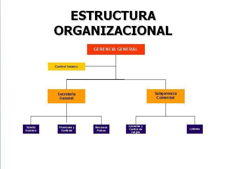 estructura de una funcion: