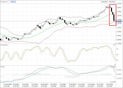 eur-usd trend