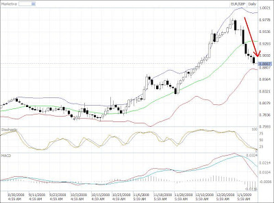eur-gbp candlestick chart