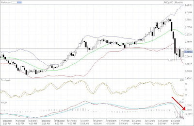 aud-usd bearish trend candlestick chart