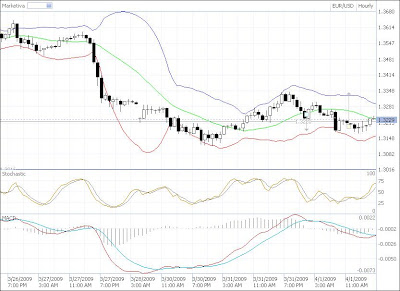 EUR-USD Technical Analysis Candlestick Chart