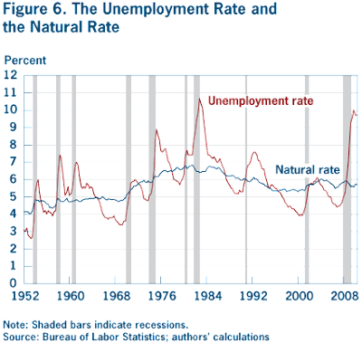 the economics of unemployment a comparative The persistent rise in unemployment levels recorded in the developed world, particularly in continental europe, ever since the first great oil shock has brought about a renewed interest among macroeconomists and labor economists in understanding the dynamic behavior of unemployment rates it is.