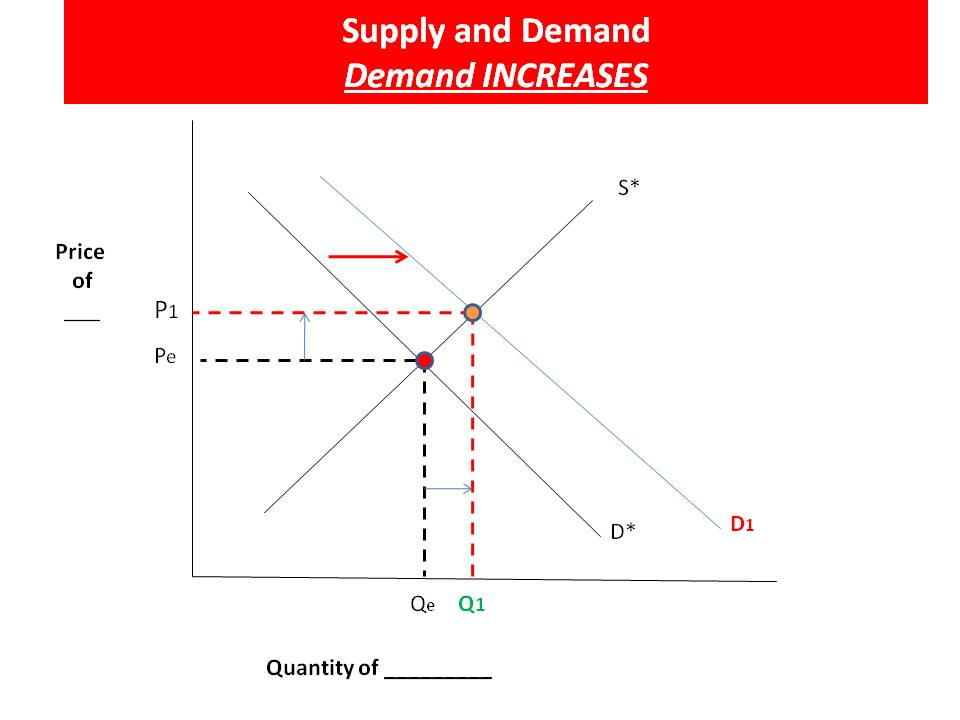 supply and demand markets prices and Student name: 12 august 2010 total possible marks: 30 market supply and demand and equilibrium prices complete in pen or pencil and hand into your teacher.