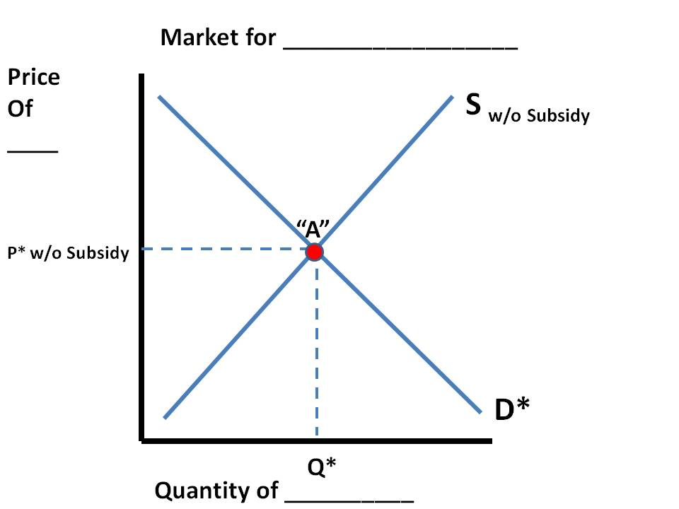 subsidy economics graph. The first graph shows the