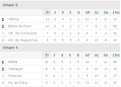 Classificação 2ª fase do Baianão