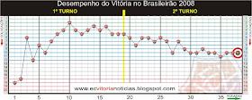 Desempenho do Vitória no Brasileirão 2008