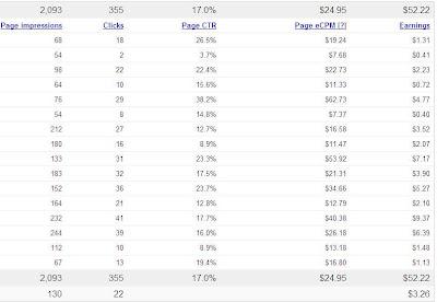 stats clicks ctr ecpm earnings adsense