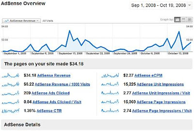 traffic and adsense income statistics