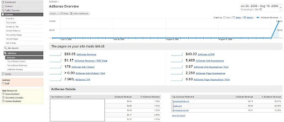adsense income on analytics