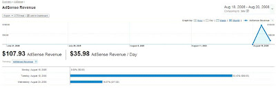 adsense earn on analytics