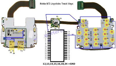 Keypad Tracks for Nokia N73