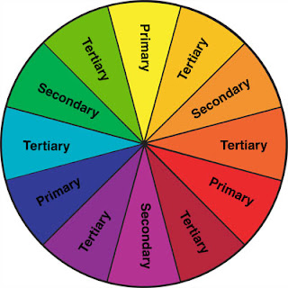 Split ComplementaryTetradic The Color Wheel