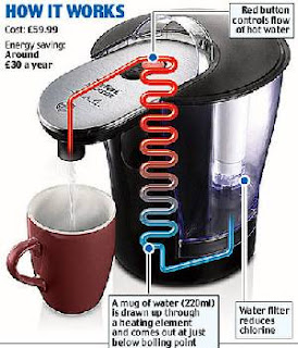 Tefal Quick Cup how it works