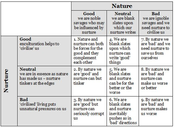 Nurture over nature essay