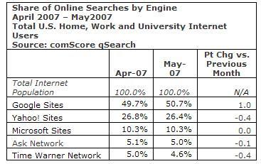 Top U.S Maio 2007 - Motores de Busca