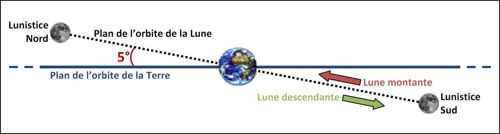 L 39 aventure l 39 installation la lune - Lune montante et descendante ...