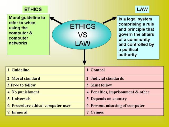 Relationship and Difference between Law and Morality