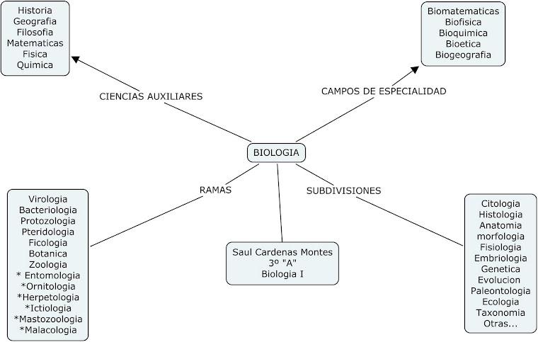 Mapa Biologia I
