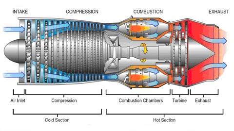 jet engine diagram engineering      introduction to    jet       engines     engineering      introduction to    jet       engines
