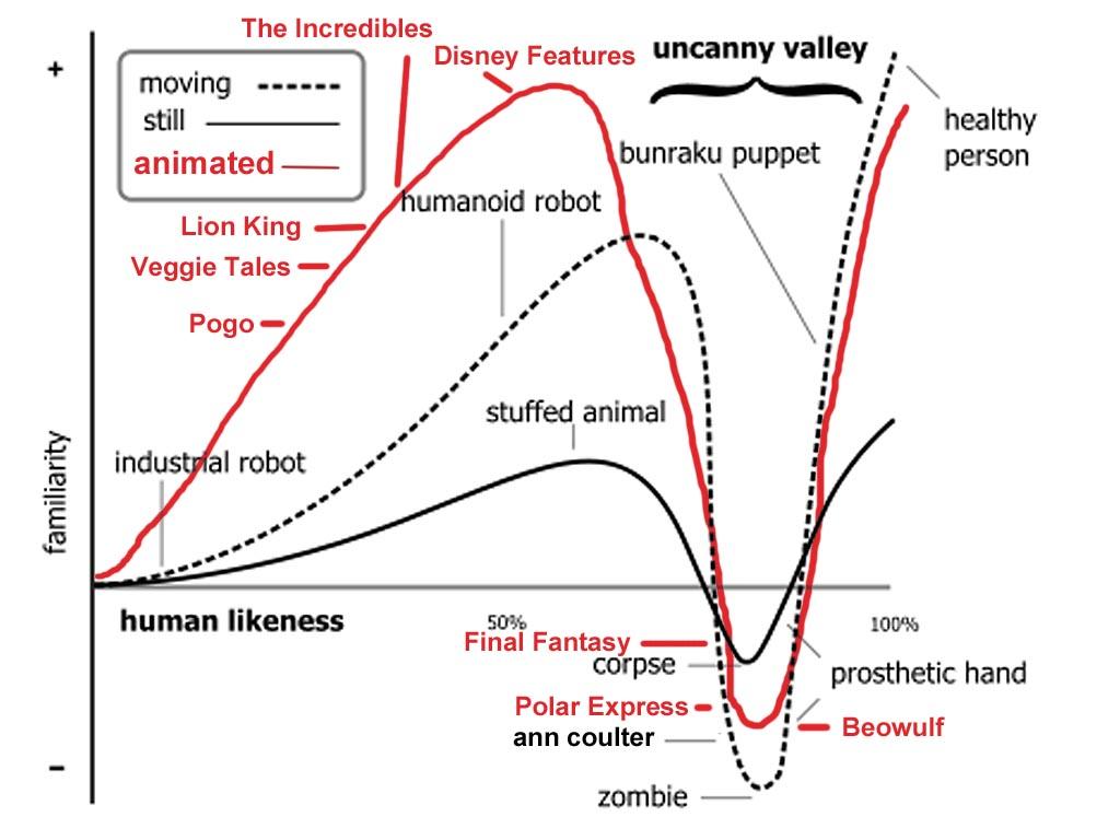 Polar Express Uncanny Valley   I believe that robots should