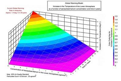 Modello matematico influenza degli aerosol sulle temperature - Clicca per allargare